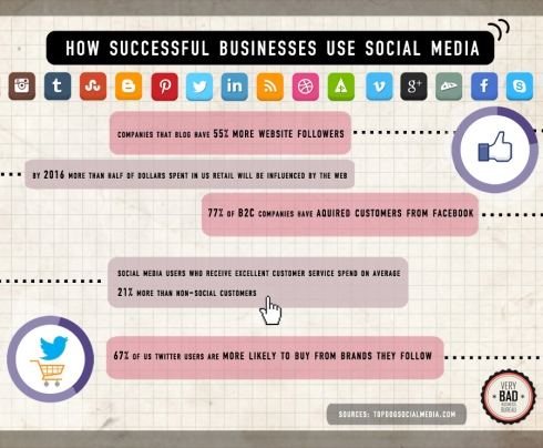 howsucessfulbusinessusesocialmedia